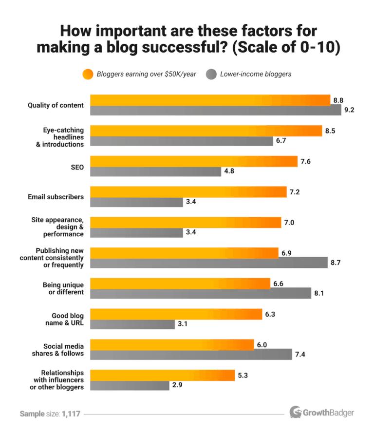 Blog-success-factors-2019-768x889