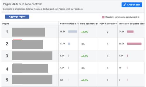 Insights Facebook - Pagine da tenere sotto controllo